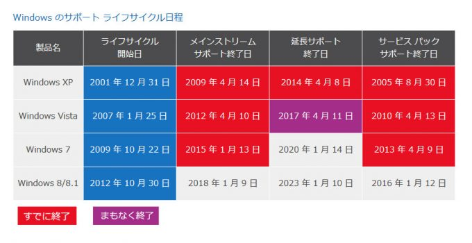 Windows7のサポート期間